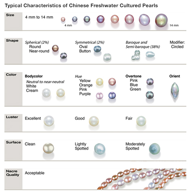 The images in this chart represent typical ranges of size, shape, color, luster, surface, and nacre quality of Chinese freshwater cultured pearls cultured pearls.