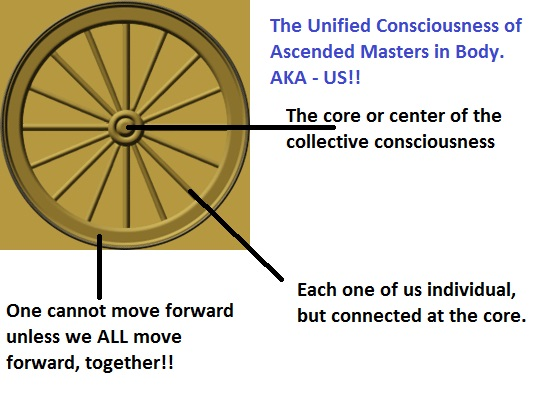 Unified Consciousness