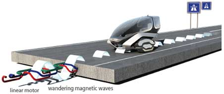 magnetic travel