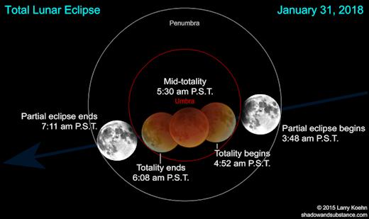EclipsetimesPST_strip.jpg