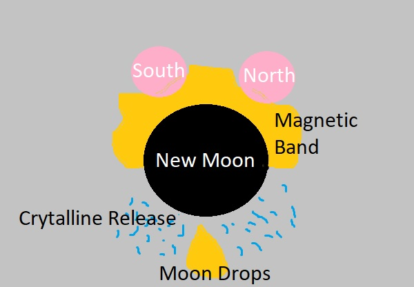 New Moon System Oct 8th, 2018
