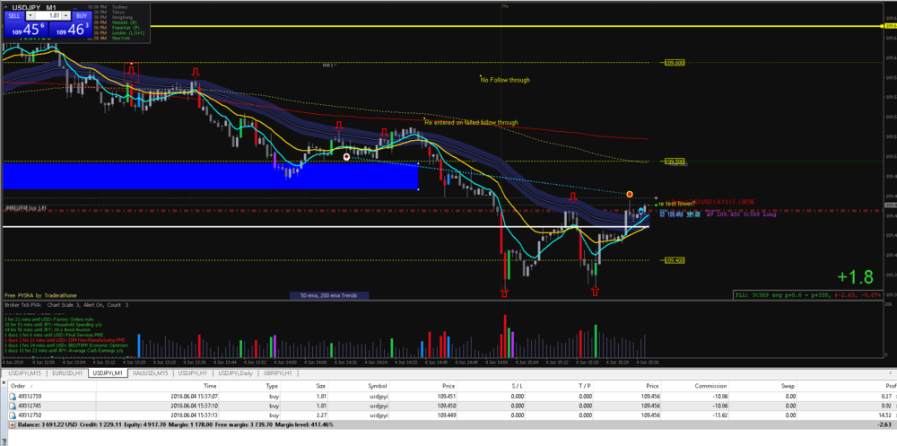 Back up on double bottom at daily open test.PNG