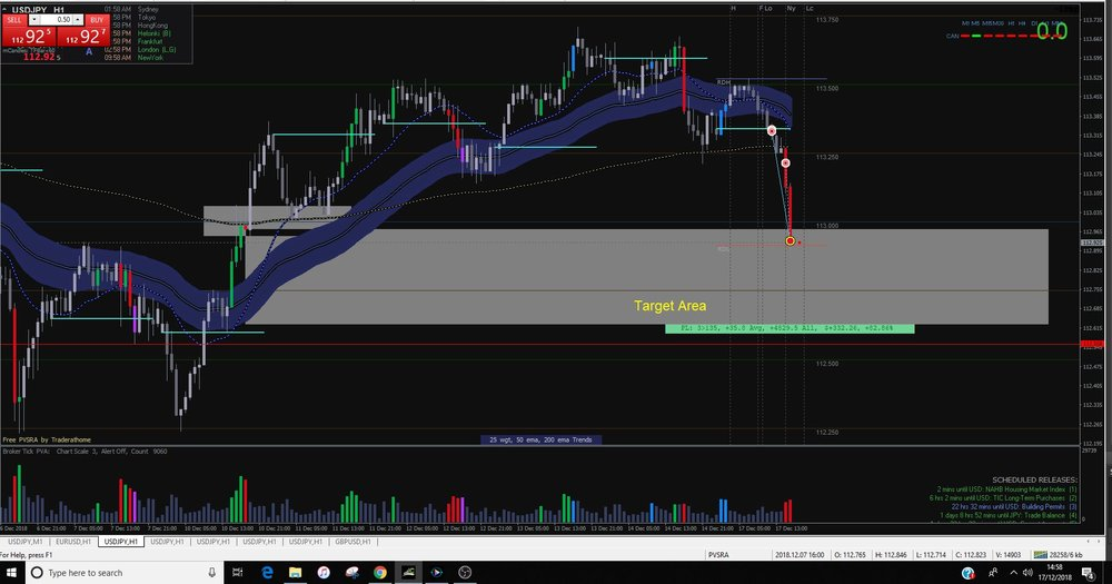 Closed the Trade once it hit the target area, not at the actual target point.