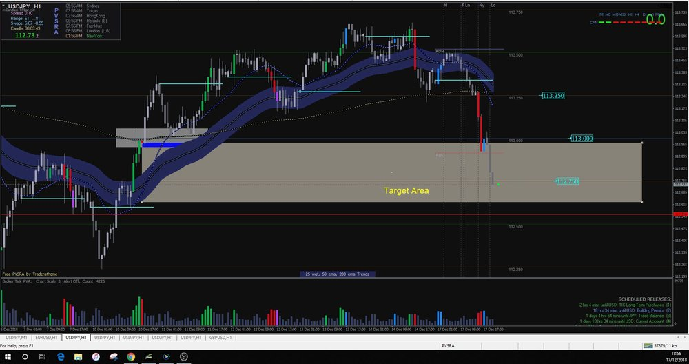 Price then went on to close at the initial target area.