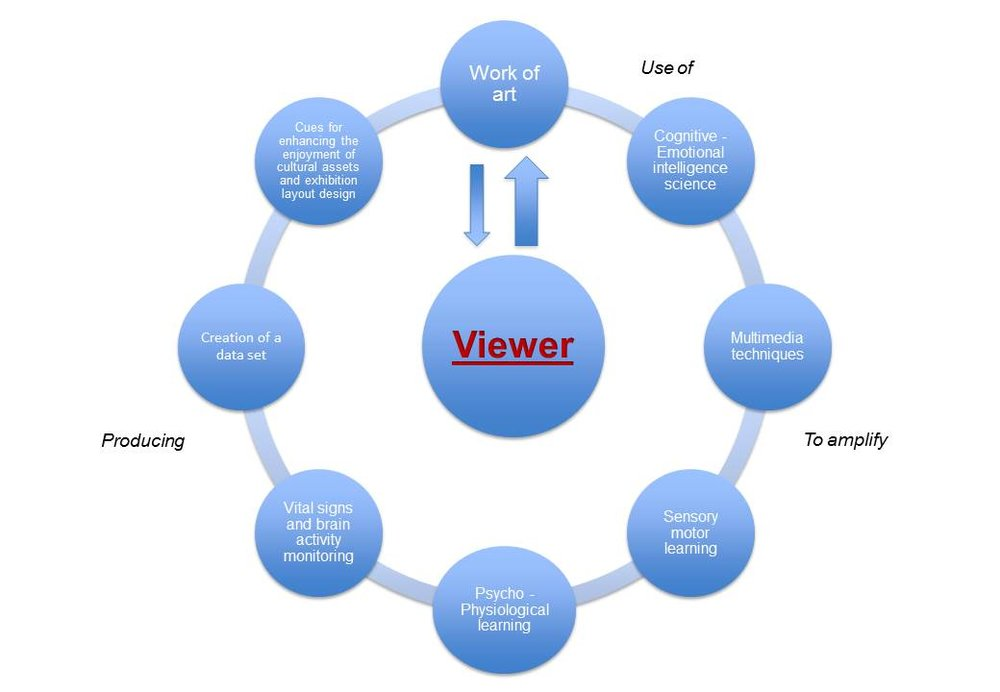 Click to enlarge   Recent studies demonstrate the advantages of setting the viewer at the centre of the communication process, reducing the effect of museum fatigue.
