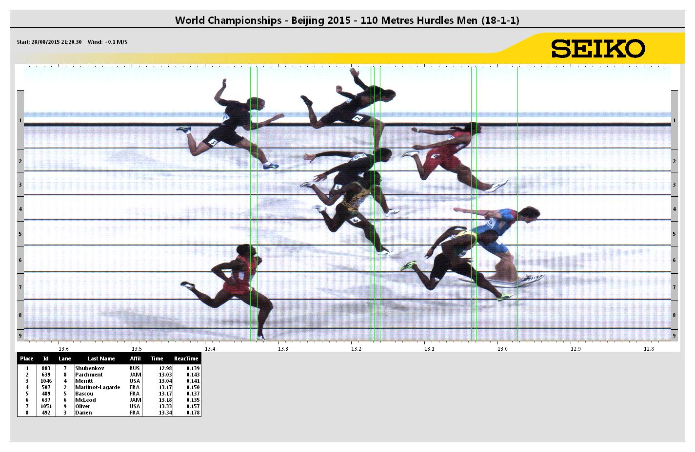 Merritt, top, at the photo finish // photo courtesy Seiko