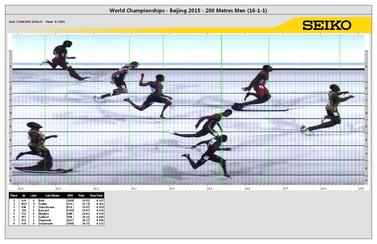 The photo finish of the men's 200, with Usain Bolt way ahead // photo courtesy Seiko