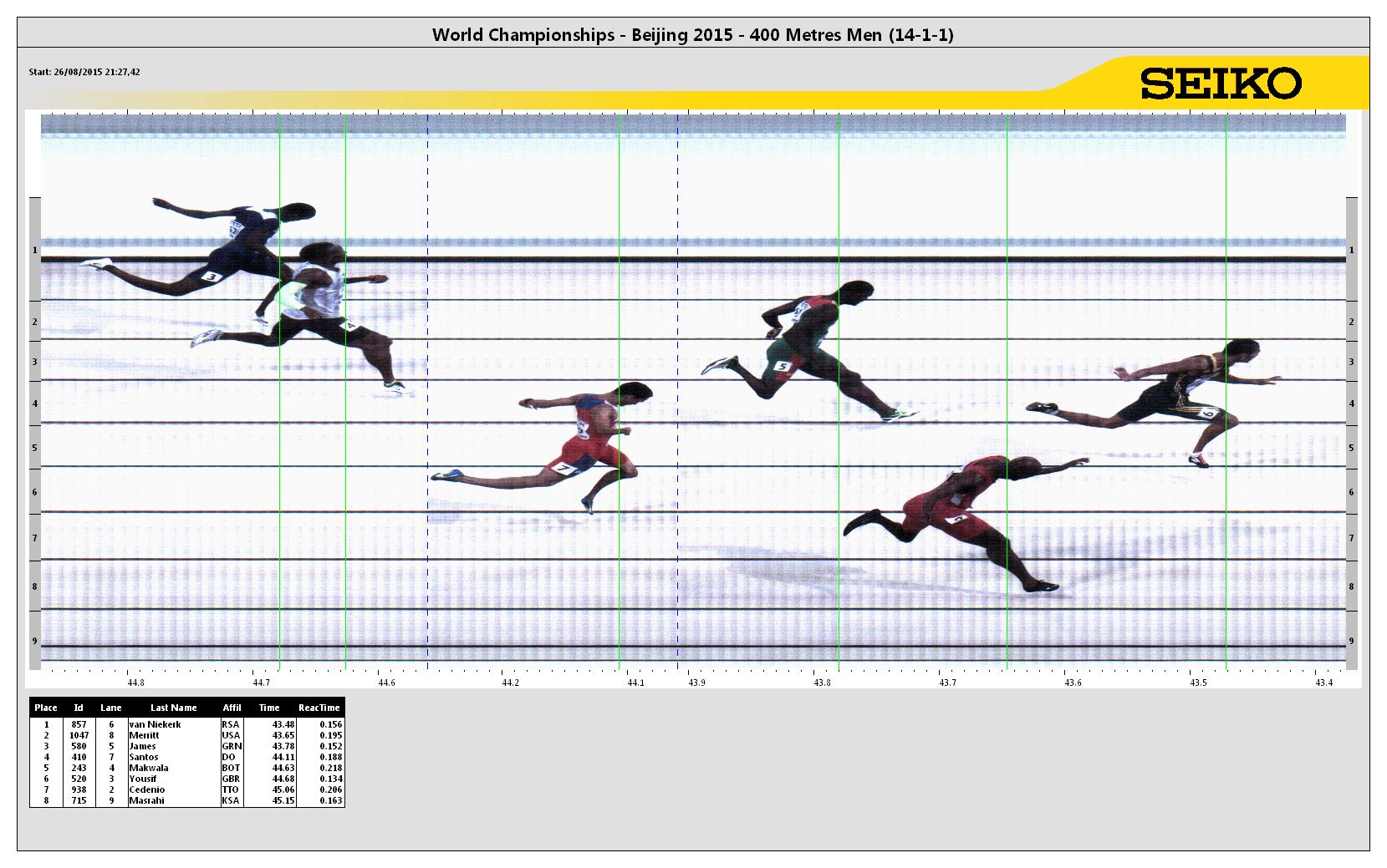 What the camera got at the finish of the men's 400 // photo courtesy Seiko