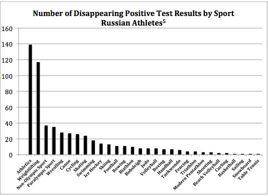 Russian sport graph