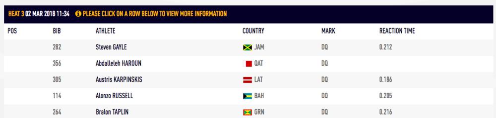 400 Metres Result   IAAF World Indoor Championships   iaaf org.png