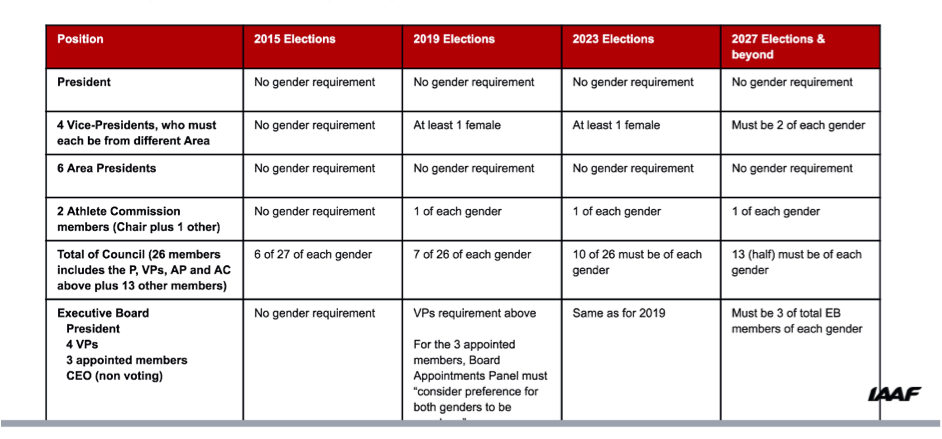 iaaf-gender-leadership-current-position-and-f.png