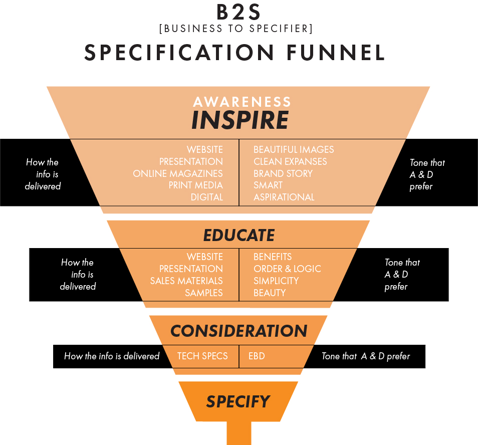 epiphany-B2S-specification-funnel.jpg