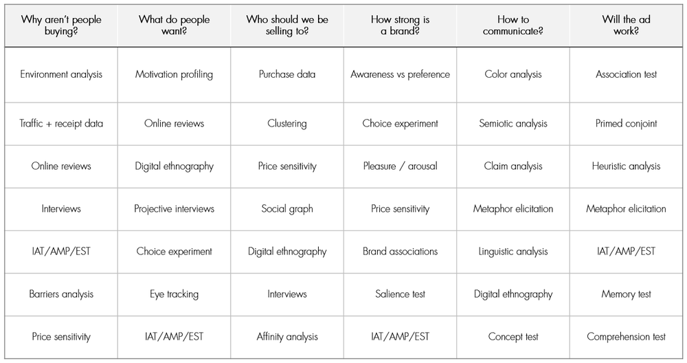 A chart of methods we use to answer some of the most commonly asked questions about marketing communications. (Click to make larger)