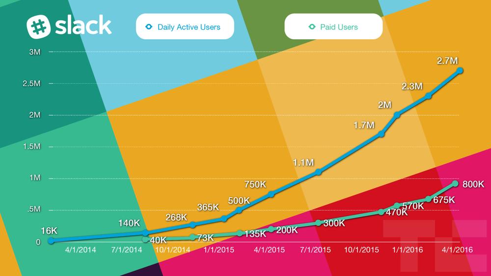 The fastest growing enterprise platform in history
