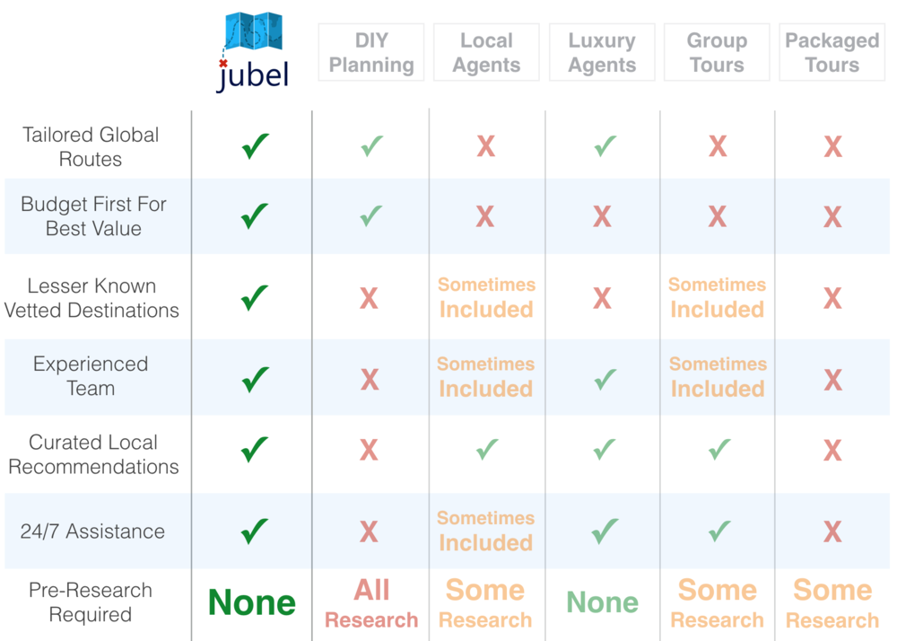 Jubel Vs. Other Travel Companies -