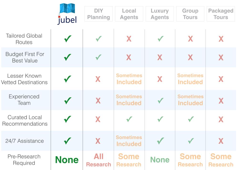 Jubel Vs. Other Travel Companies -