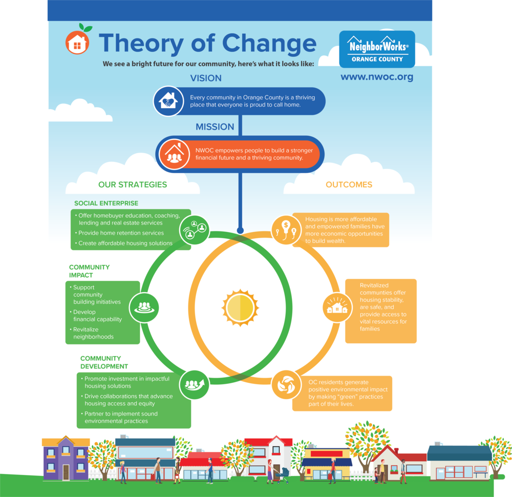 theory_of_change.png,theory_of_change-3539x3433.png
