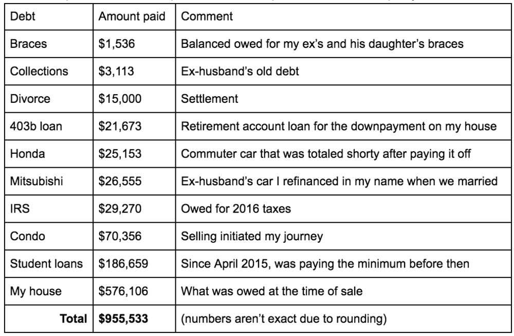 Here are all my debts listed in ascending order.