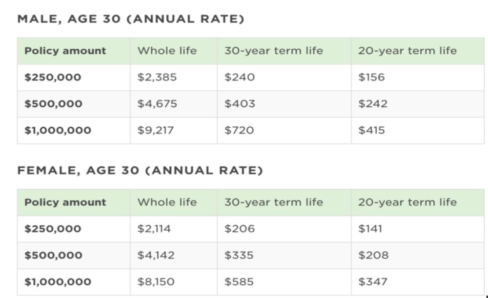 insurance chart