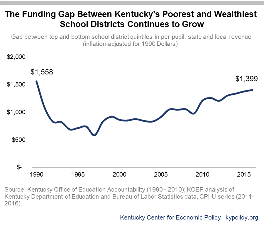 Wednesday, December 13, 2017 From The Kentucky Center for Economic Policy: The Funding Gap Between Kentucky's Poor and Wealthy School Districts Continues to Grow As a result of decreasing reliance on state funding for education and an increasing reliance on local school district resources, the gap in per-pupil funding between the state's poorest and wealthiest districts is growing.  Read More...