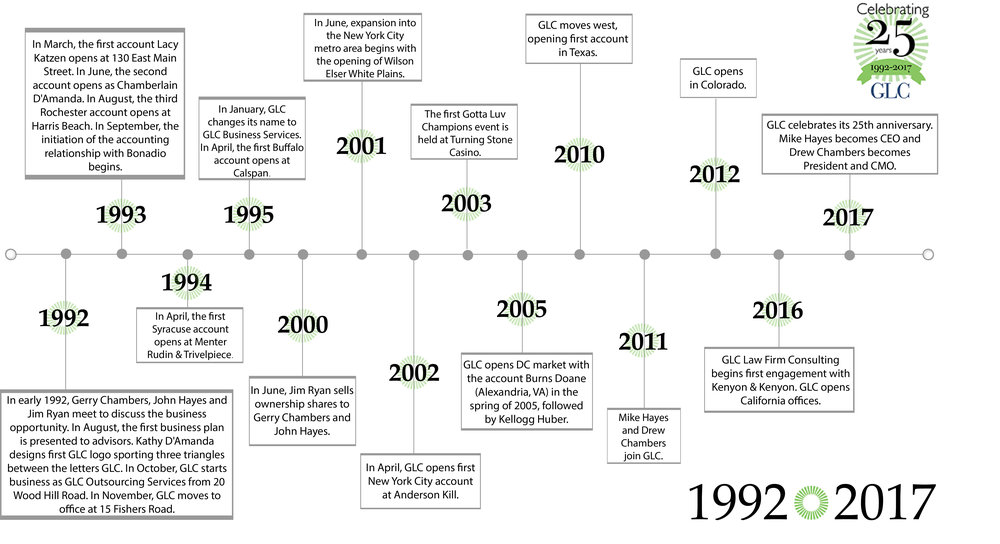 GLC_Timeline.jpg