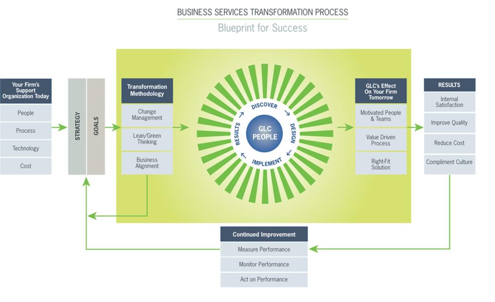 transformation process 2.png