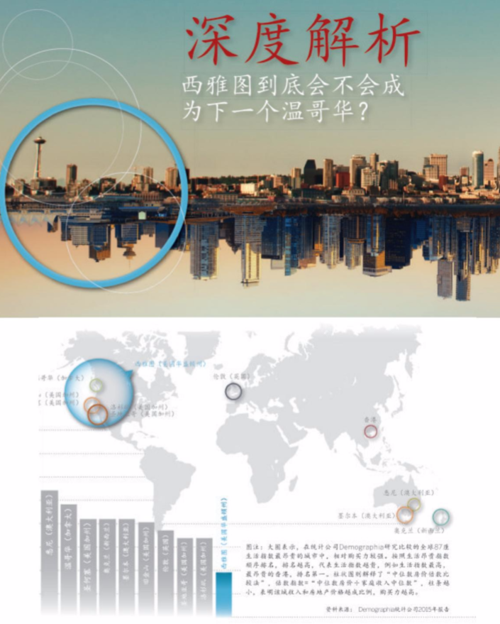Above: A page from the all-Chinese  Seattle Luxury Living  magazine profiles Seattle compared to Vancouver and notes its relative affordability by favorable ratio of lower median home prices and higher median household incomes.