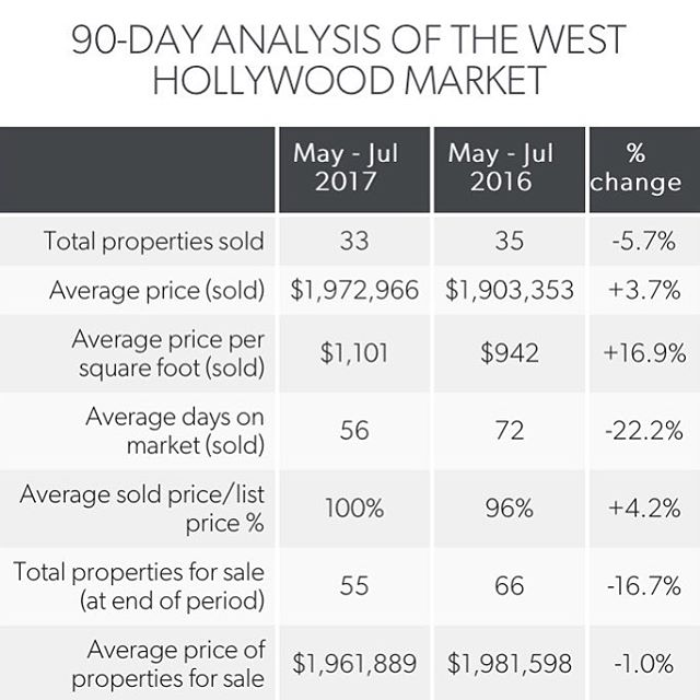 What's going on West Hollywood?! 🙌🏼 Here is a quick market update 📈📊