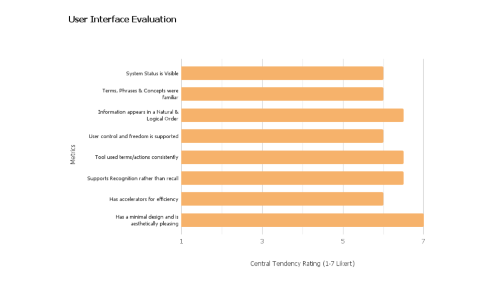 User Interface Evaluation Results
