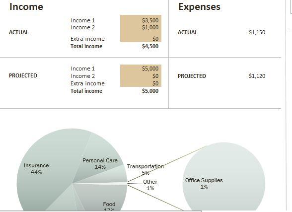The Budget Dashboard