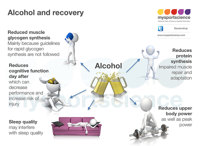 Alcohol and Recovery Dynamic Fitness Athletes Murrieta California