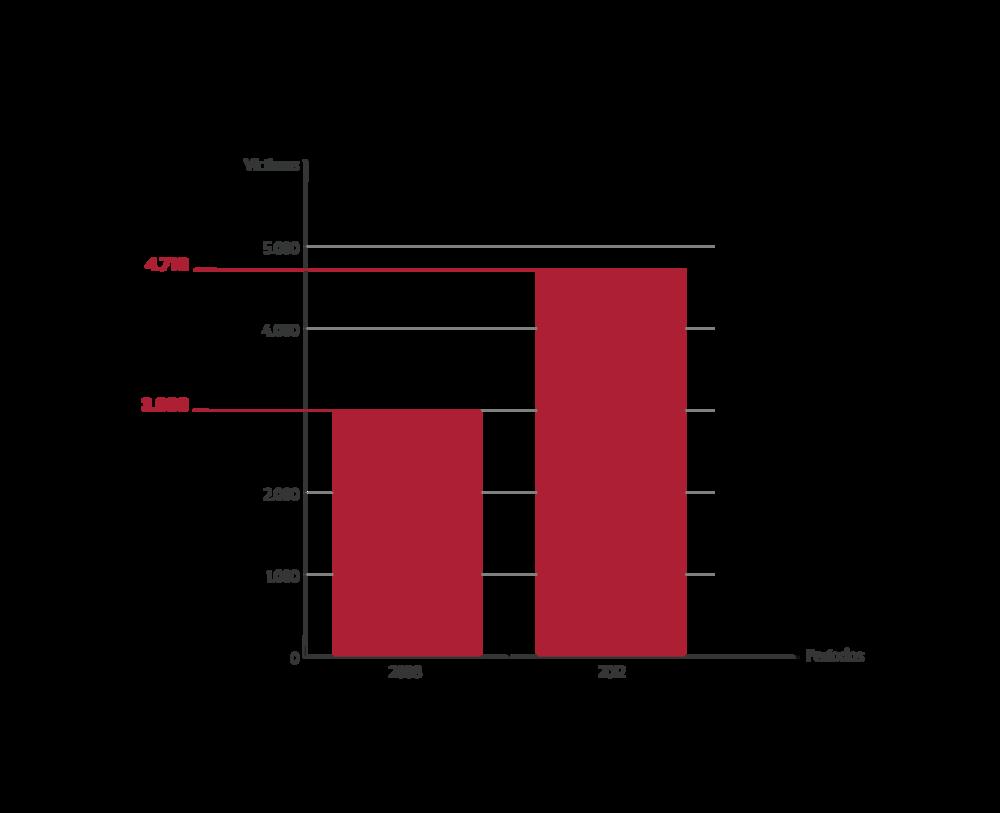 - En el 2012 la Fiscalía General de la Nación registró 4.716 víctimas de los falsos positivos.