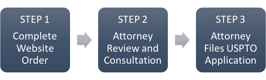 3 Steps to the Trademark Registration Process: 1) Complete Website Order, 2) Attorney Review and Consultation, 3) Attorney Files USPTO Application