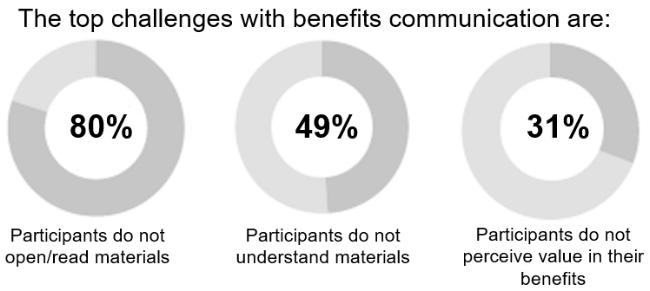 Source:December 2015 Benefit Communication Survey, IFEBP