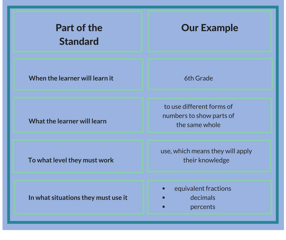 Unpacking the standards helps us understand exactly what we must teach.