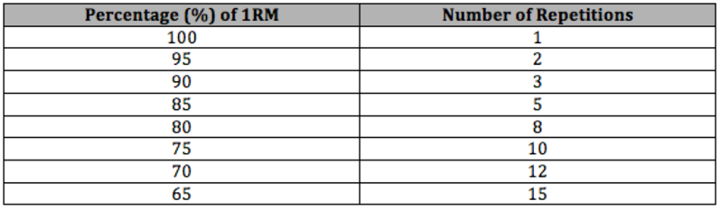 Repetitions and Percentage of 1RM