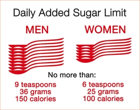 Daily Limit of Added Sugar for Men and Women in the United States  Source: American Heart Association