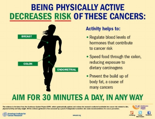 Source: American Institute for Cancer Research