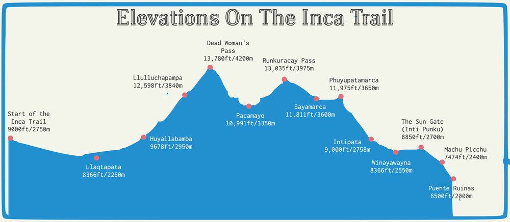 This gives a very basic sense of the elevations we hit along the trail over 4 days. The altitude was no joke for we lowland gringos.