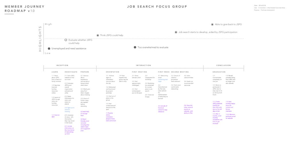 JSFG: User Journey
