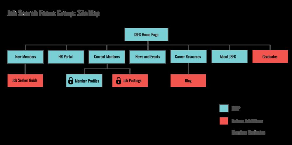JSFG_Sitemap.png