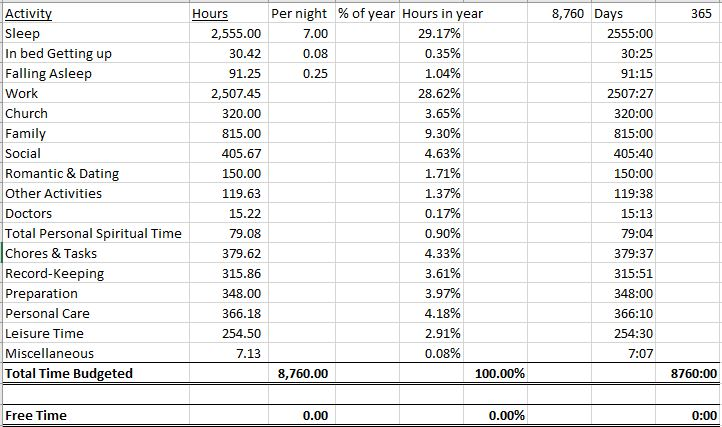 This is based on my most recent annual time budget (with numbers changed to reflect more balance). There are many pages behind this that I use to calculate my time budget for the year. The method that is best for you can be different. Please feel free to share any suggestions below
