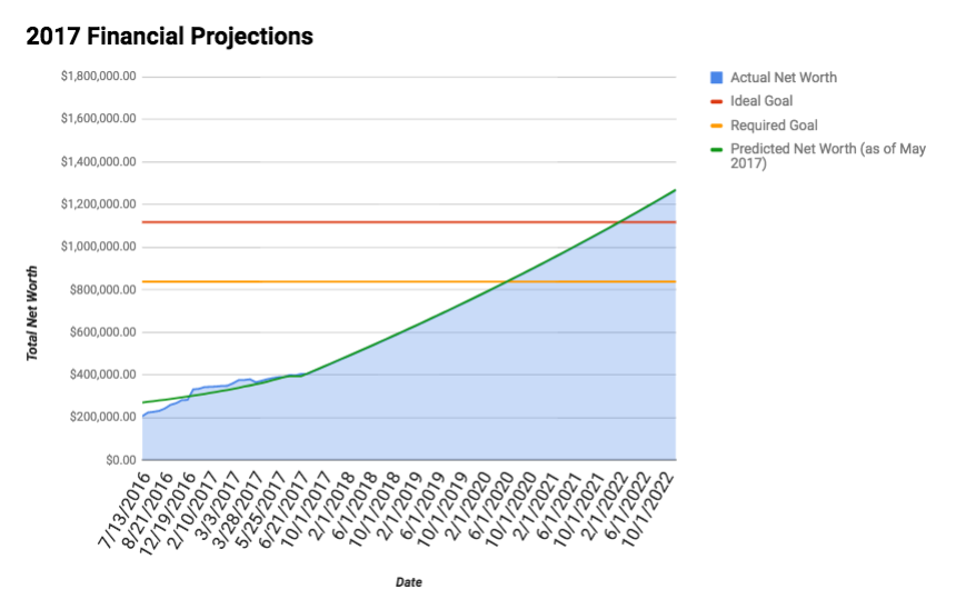 Our financial projections as of May 25th 2017. This shows a projection of our net worth over the next 5 years. The blue line is our actual net worth, while the green line is our forward projection of where we think we'll be if our lifestyle remains unchanged. The orange horizontal line is the required minimum goal for financial independence living in a moderately-priced suburb of Vancouver, BC, while the red line shows our ideal goal to give us tons of extra padding to account for recessions + market corrections.