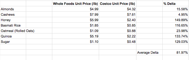 Unit price comparison of basic bulk stuff we get between Whole Foods and Costco. On average, Whole Foods is 82% more expensive than Costco in our city (San Francisco).