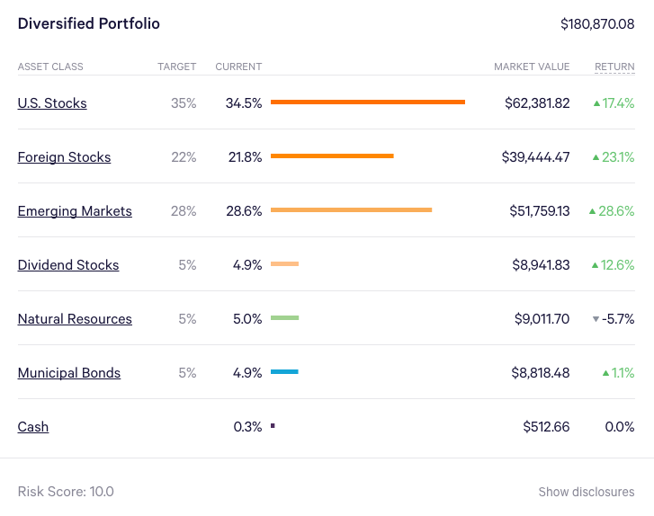 Our current Wealthfront diversified portfolio asset allocation (target + actual)