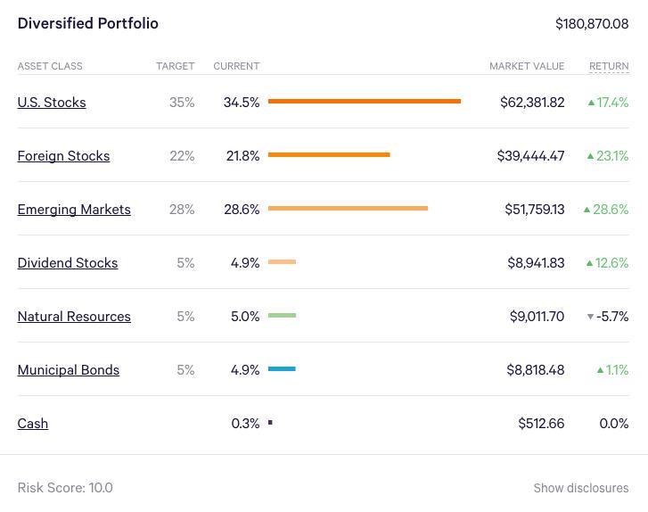 Our Wealthfront diversified portfolio