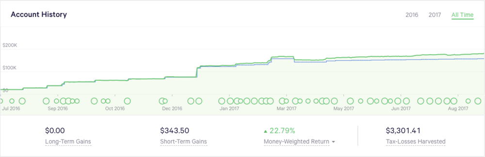 Our Wealthfront account history over time - the last 14 months have been great!