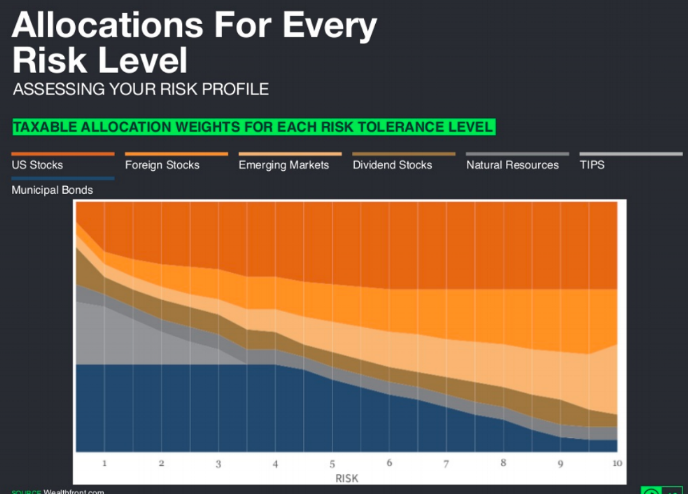 Wealthfront Risk Allocation.png