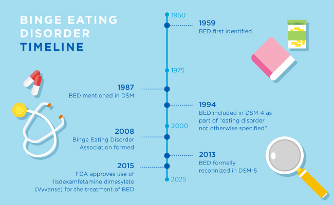 Credit: https://www.healthline.com/health/eating-disorders/binge-eating-disorder-history