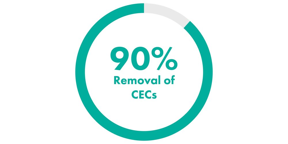 HyDOZ 90 Percent Removal of CECs-01.jpg